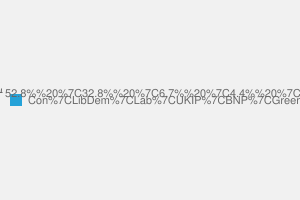 2010 General Election result in Ludlow